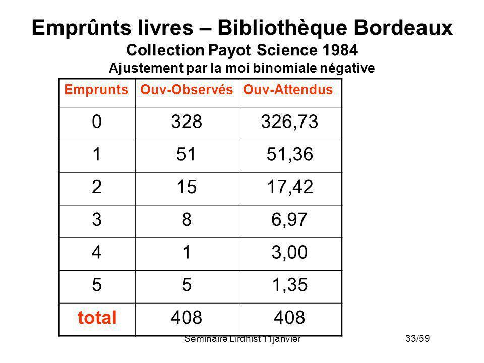 Séminaire Lirdhist 11janvier 33/59 Emprûnts livres – Bibliothèque Bordeaux Collection Payot Science 1984 Ajustement par la moi binomiale négative Empr