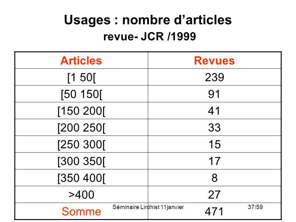 Séminaire Lirdhist 11janvier 37/59 Usages : nombre darticles revue- JCR /1999 ArticlesRevues [1 50[239 [50 150[91 [150 200[41 [200 250[33 [250 300[15