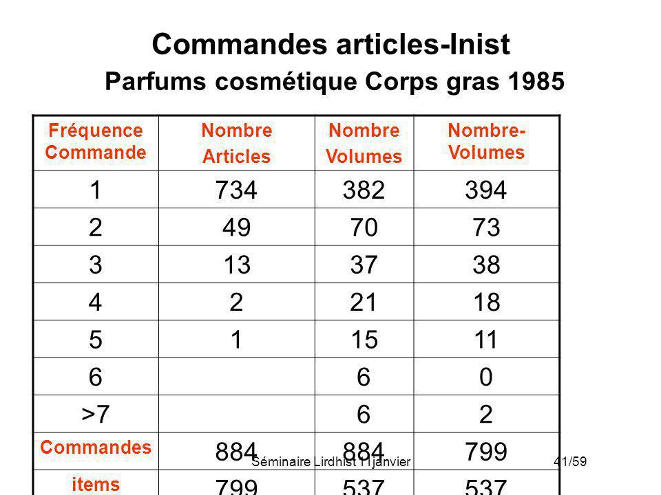 Séminaire Lirdhist 11janvier 41/59 Commandes articles-Inist Parfums cosmétique Corps gras 1985 Fréquence Commande Nombre Articles Nombre Volumes Nombr