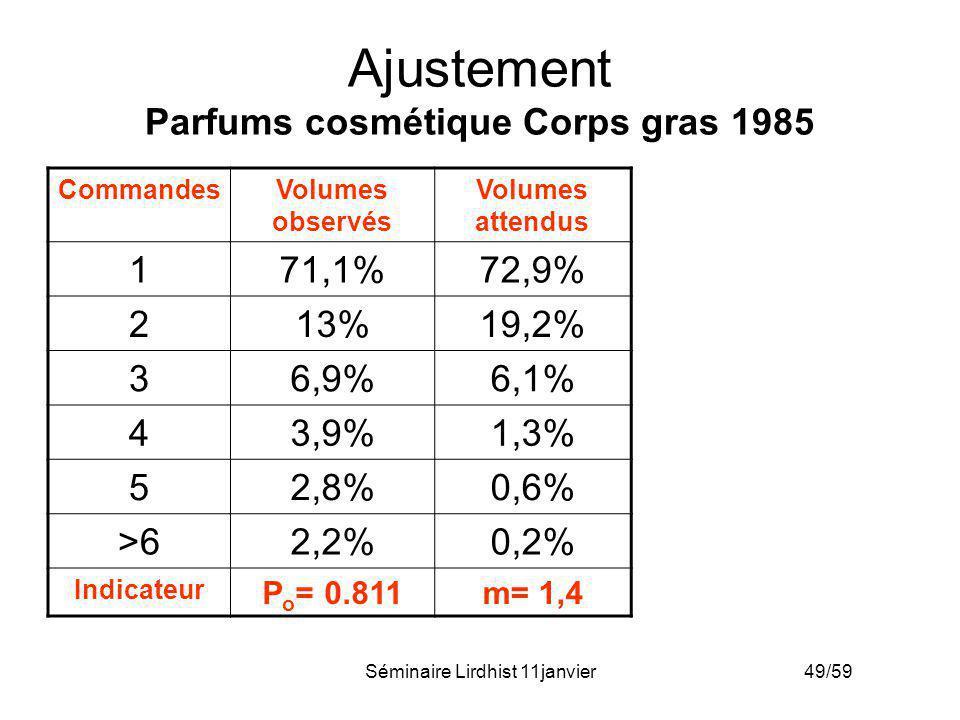 Séminaire Lirdhist 11janvier 49/59 Ajustement Parfums cosmétique Corps gras 1985 CommandesVolumes observés Volumes attendus 171,1%72,9% 213%19,2% 36,9