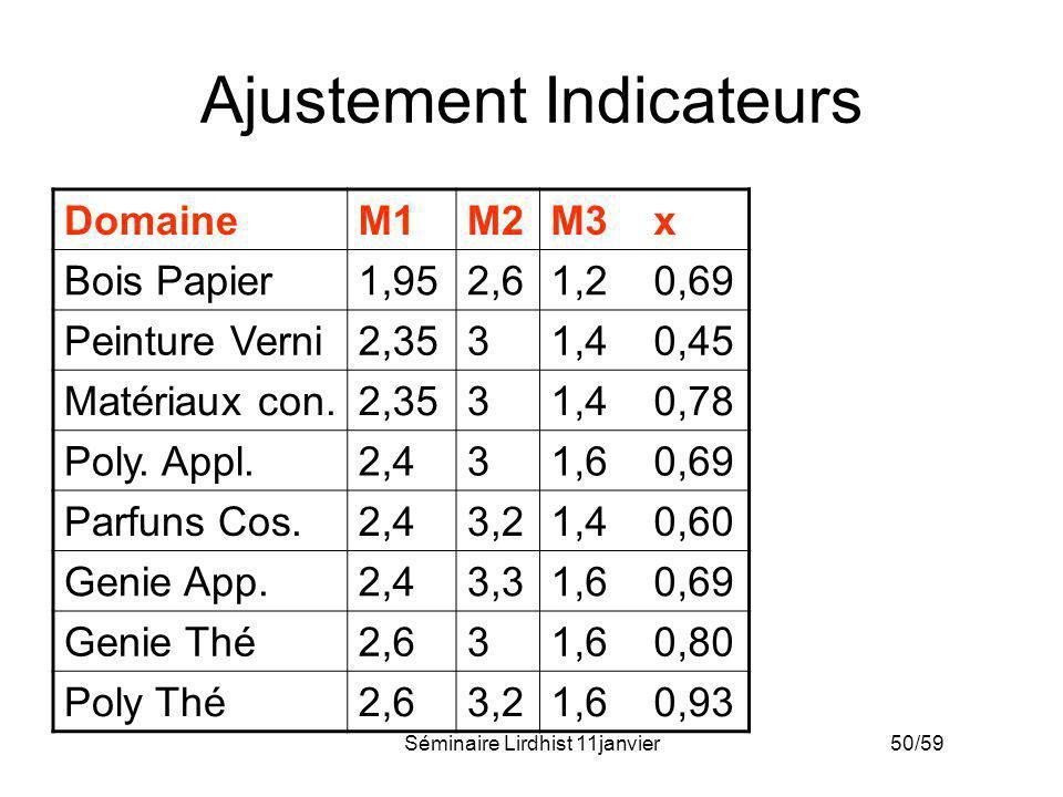 Séminaire Lirdhist 11janvier 50/59 Ajustement Indicateurs DomaineM1M2M3 x Bois Papier1,952,61,2 0,69 Peinture Verni2,3531,4 0,45 Matériaux con.2,3531,
