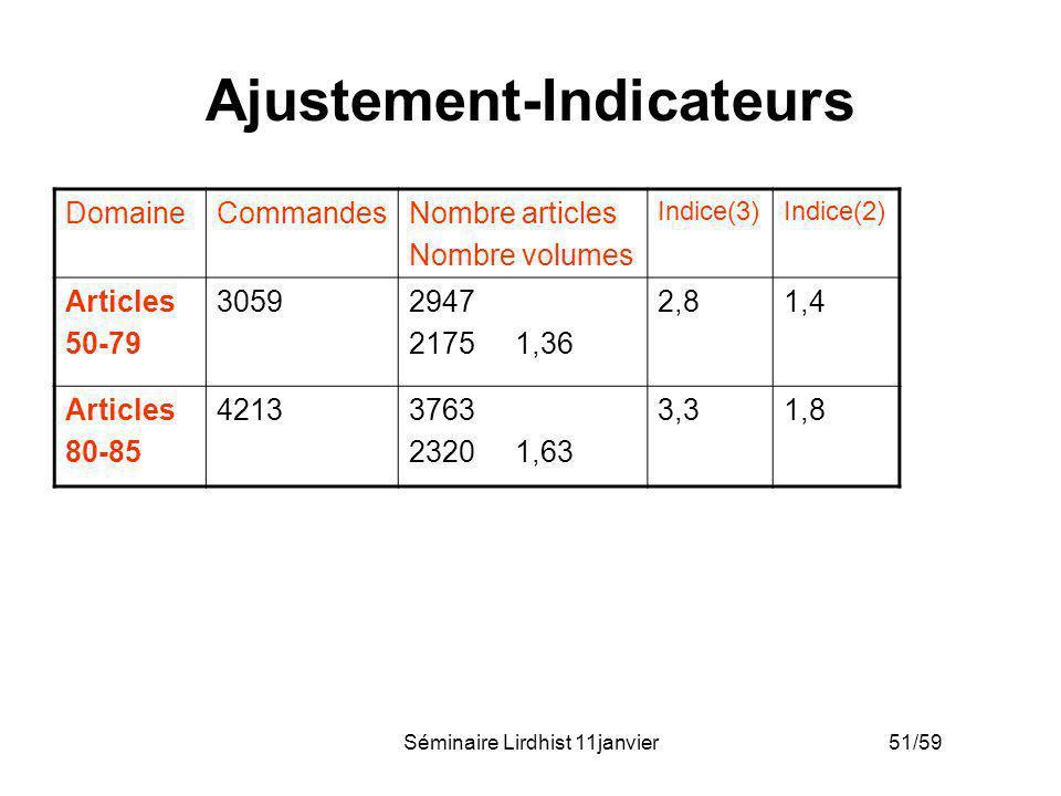 Séminaire Lirdhist 11janvier 51/59 Ajustement-Indicateurs DomaineCommandesNombre articles Nombre volumes Indice(3)Indice(2) Articles 50-79 30592947 21