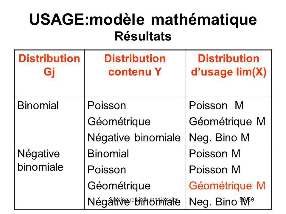 Séminaire Lirdhist 11janvier 56/59 USAGE:modèle mathématique Résultats Distribution Gj Distribution contenu Y Distribution dusage lim(X) BinomialPoiss