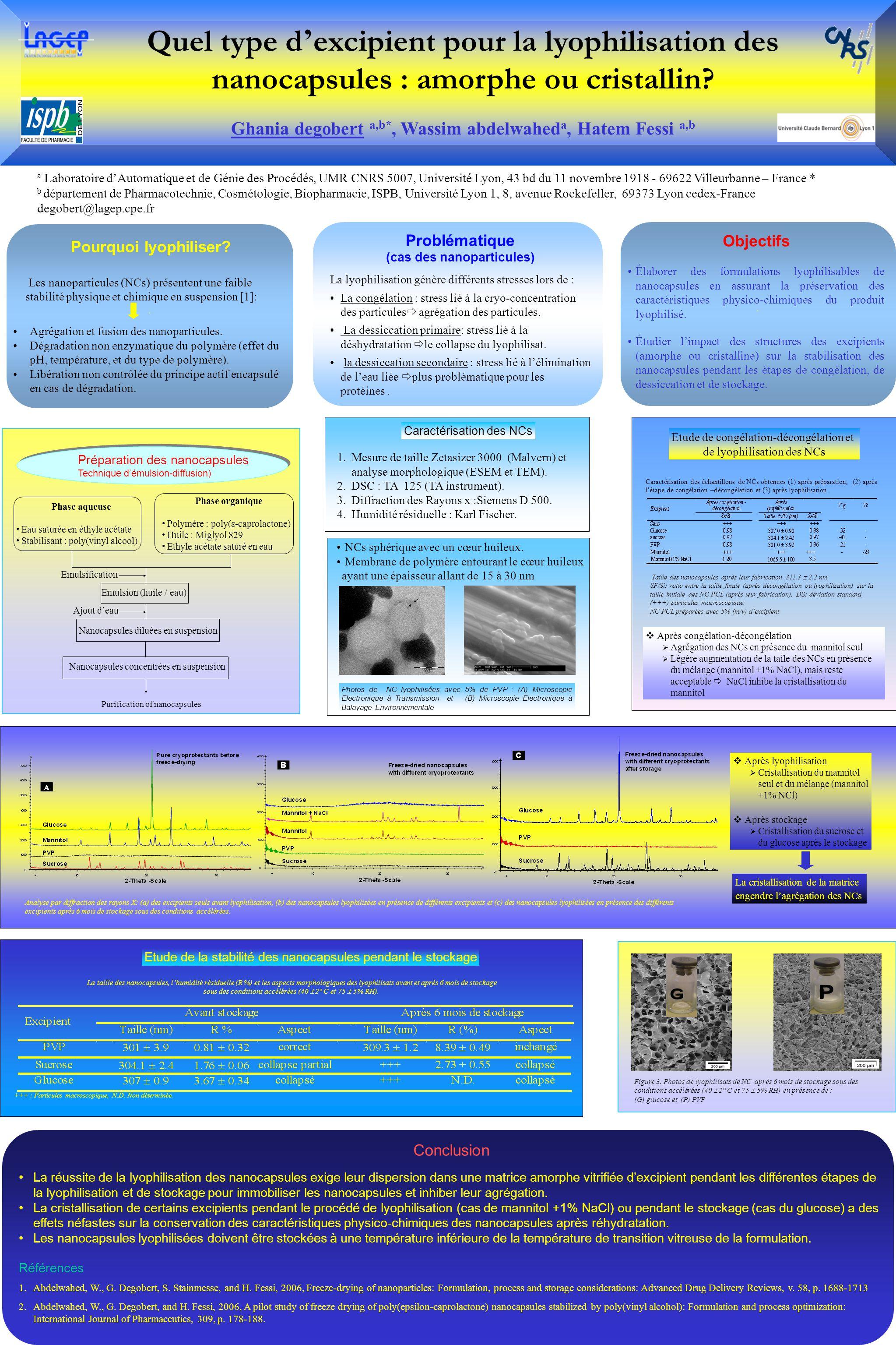 Quel type d excipient pour la lyophilisation des nanocapsules : amorphe ou cristallin? Ghania degobert a,b*, Wassim abdelwahed a, Hatem Fessi a,b a La