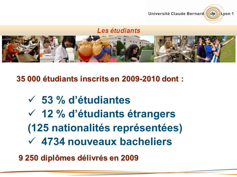 53 % détudiantes 12 % détudiants étrangers (125 nationalités représentées) 4734 nouveaux bacheliers Les étudiants 35 000 étudiants inscrits en 2009-20