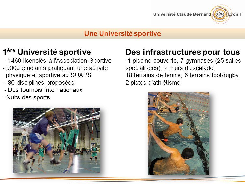 Une Université sportive 1 ère Université sportive - 1460 licenciés à lAssociation Sportive - 9000 étudiants pratiquant une activité physique et sporti