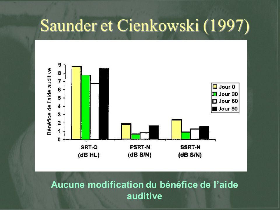 Saunder et Cienkowski (1997) Aucune modification du bénéfice de laide auditive