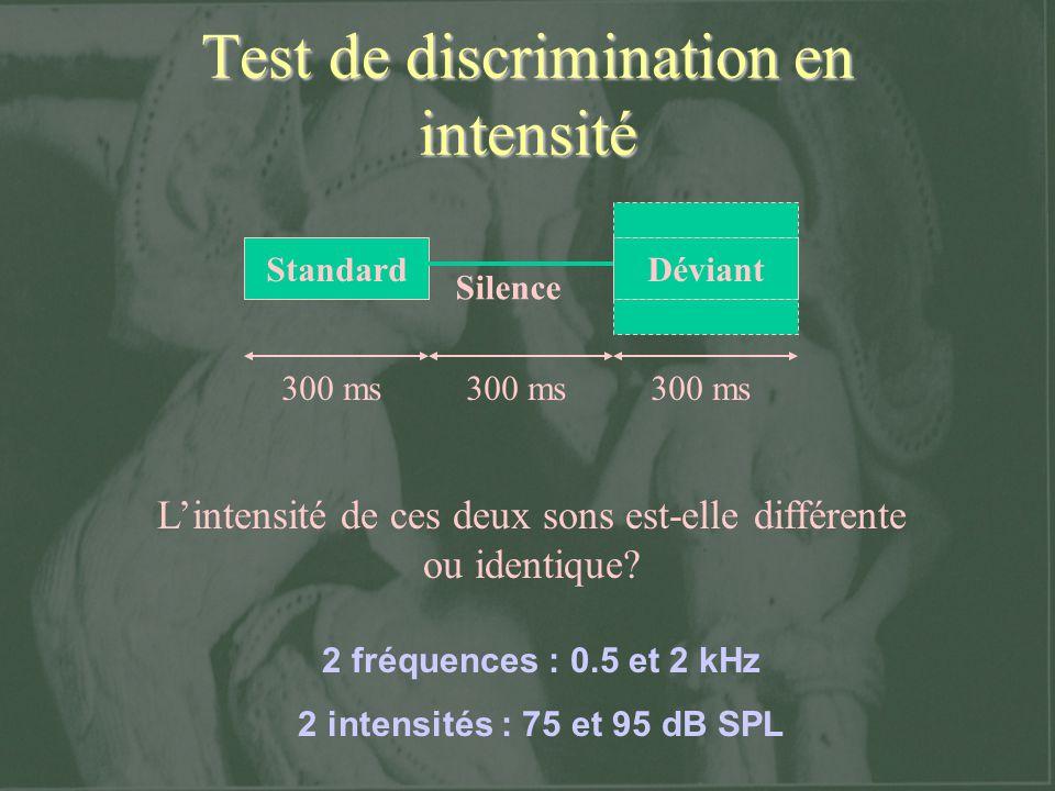Test de discrimination en intensité StandardDéviant 300 ms Silence Lintensité de ces deux sons est-elle différente ou identique? 2 fréquences : 0.5 et
