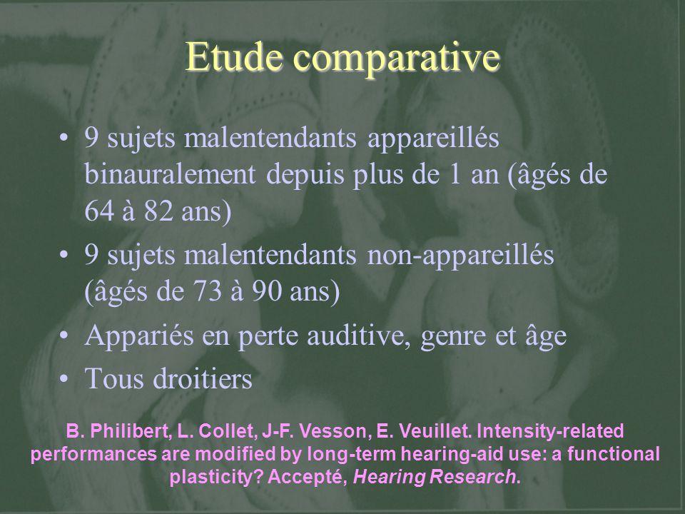 Etude comparative 9 sujets malentendants appareillés binauralement depuis plus de 1 an (âgés de 64 à 82 ans) 9 sujets malentendants non-appareillés (â
