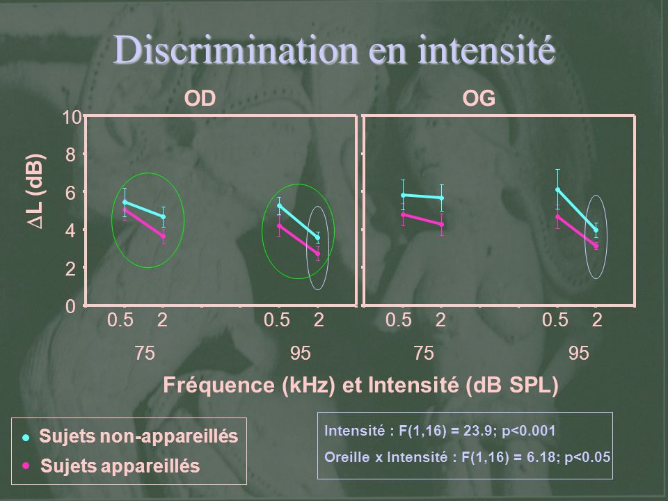 Discrimination en intensité Intensité : F(1,16) = 23.9; p<0.001 Oreille x Intensité : F(1,16) = 6.18; p<0.05