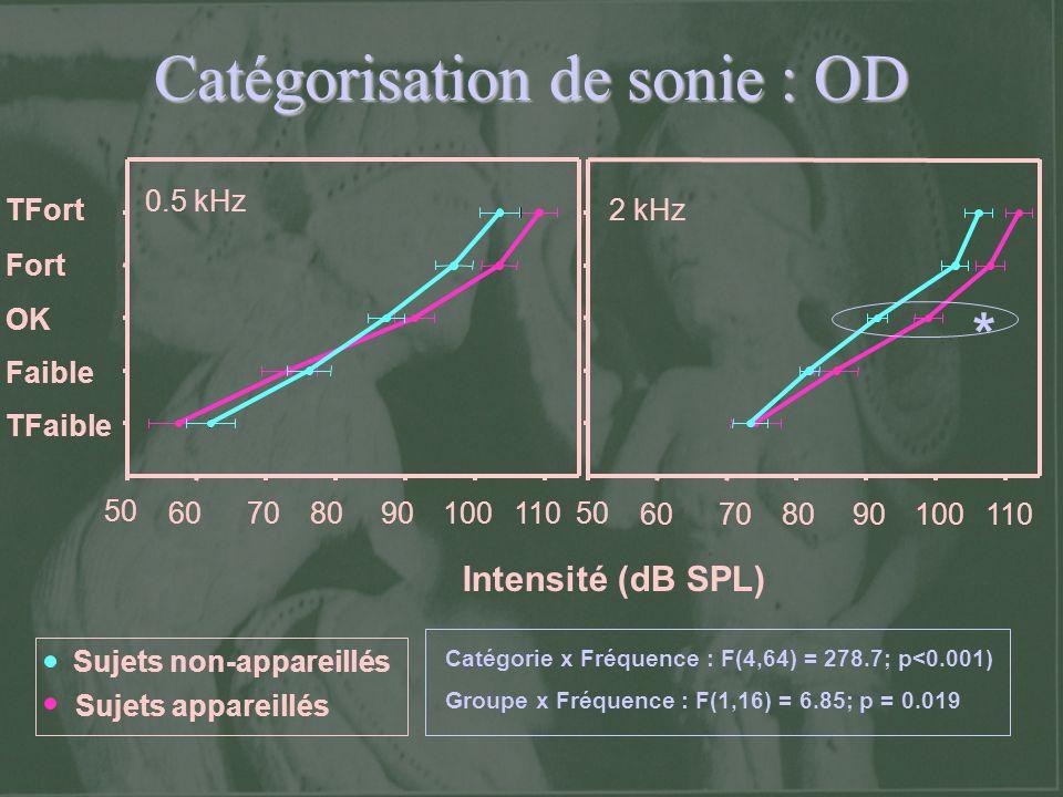Catégorisation de sonie : OD TFort Fort OK Faible TFaible 50 60708090100110 50 60708090100110 Intensité (dB SPL) 0.5 kHz 2 kHz Sujets non-appareillés