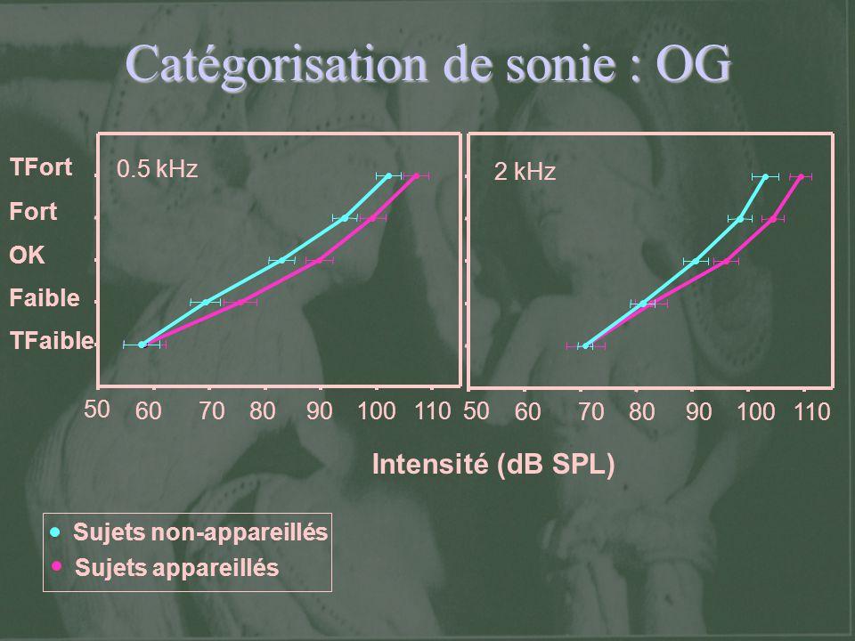 Catégorisation de sonie : OG TFort Fort OK Faible TFaible 50 60708090100110 50 60708090100110 Intensité (dB SPL) Sujets non-appareillés Sujets apparei