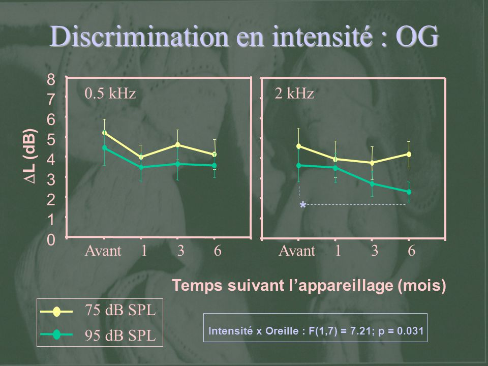 Discrimination en intensité : OG 0 1 2 3 4 5 6 7 8 Avant136 136 75 dB SPL 95 dB SPL Temps suivant lappareillage (mois) 0.5 kHz2 kHz L (dB) * Intensité
