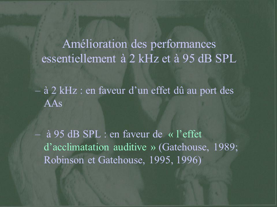 Amélioration des performances essentiellement à 2 kHz et à 95 dB SPL –à 2 kHz : en faveur dun effet dû au port des AAs – à 95 dB SPL : en faveur de «