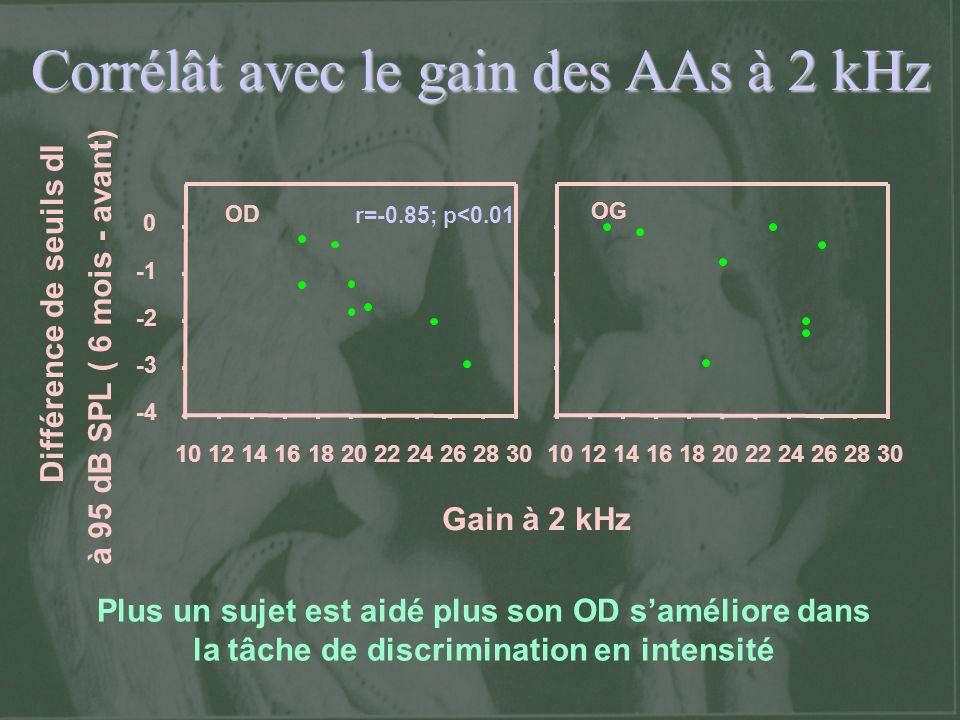 Corrélât avec le gain des AAs à 2 kHz Différence de seuils dI à 95 dB SPL ( 6 mois - avant) OD -4 -3 -2 0 OG Gain à 2 kHz 1012141618202224262830101214
