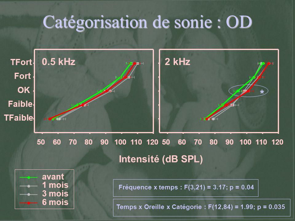 Catégorisation de sonie : OD avant 1 mois 3 mois 6 mois * Intensité (dB SPL) TFaible Faible OK Fort TFort 50607080901001101205060708090100110120 0.5 k