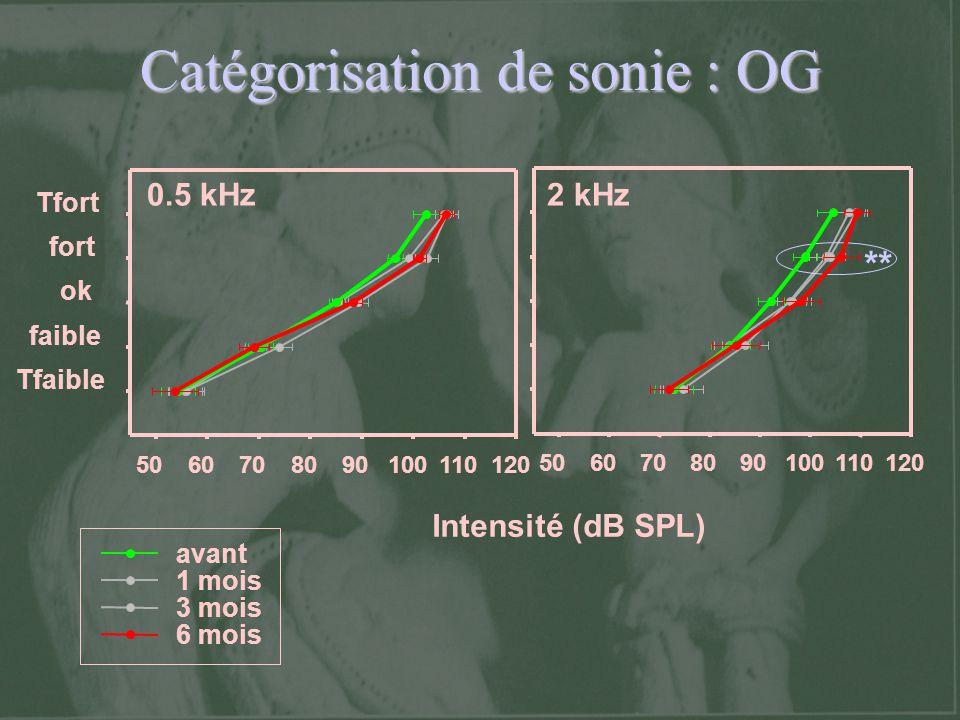 Catégorisation de sonie : OG ** Tfaible faible ok fort Tfort Intensité (dB SPL) 5060708090100110120 5060708090100110120 avant 1 mois 3 mois 6 mois 0.5