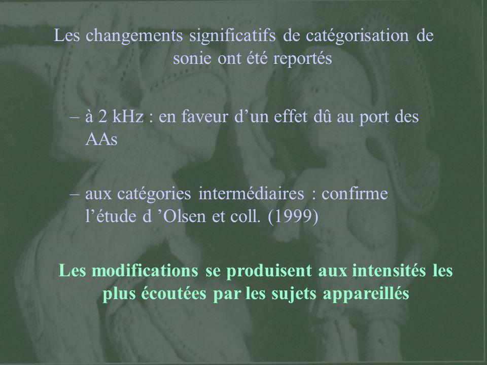 Les changements significatifs de catégorisation de sonie ont été reportés –à 2 kHz : en faveur dun effet dû au port des AAs –aux catégories intermédia