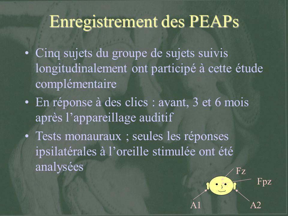 Enregistrement des PEAPs Fz A1A2 Fpz Cinq sujets du groupe de sujets suivis longitudinalement ont participé à cette étude complémentaire En réponse à