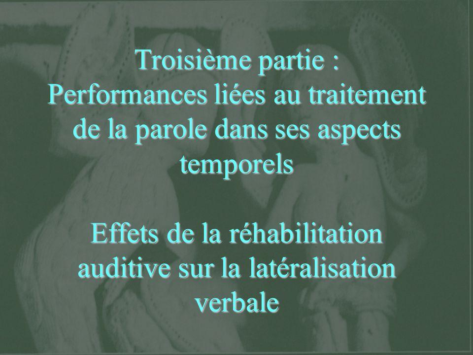 Troisième partie : Performances liées au traitement de la parole dans ses aspects temporels Effets de la réhabilitation auditive sur la latéralisation
