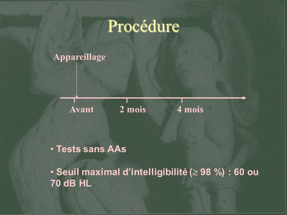 Procédure Avant2 mois4 mois Appareillage Tests sans AAs Seuil maximal dintelligibilité ( 98 %) : 60 ou 70 dB HL
