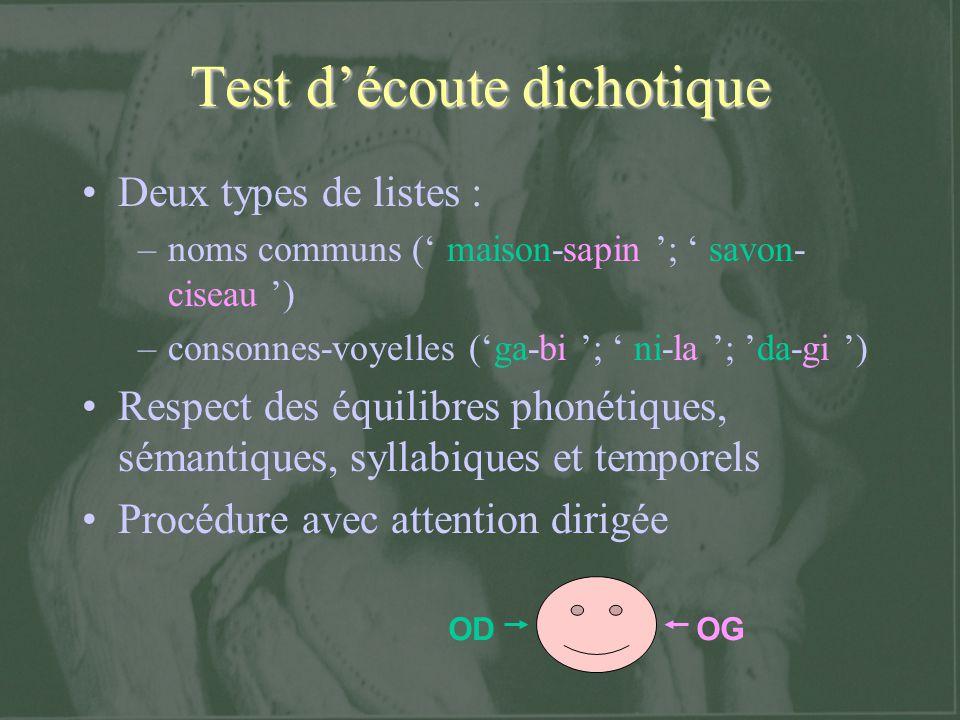 Test découte dichotique Deux types de listes : –noms communs ( maison-sapin ; savon- ciseau ) –consonnes-voyelles (ga-bi ; ni-la ; da-gi ) Respect des