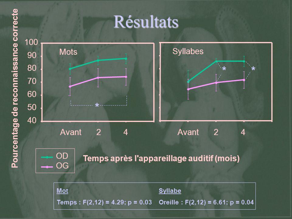 Résultats * ** Mot Temps : F(2,12) = 4.29; p = 0.03 Syllabe Oreille : F(2,12) = 6.61; p = 0.04