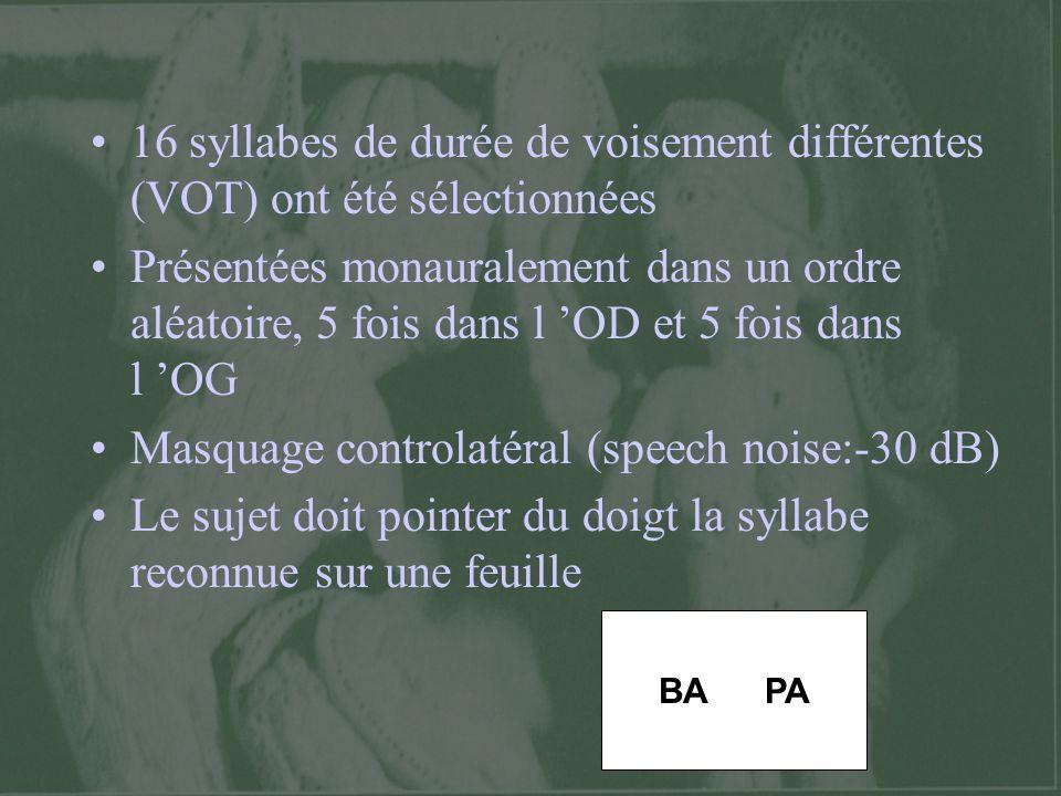 16 syllabes de durée de voisement différentes (VOT) ont été sélectionnées Présentées monauralement dans un ordre aléatoire, 5 fois dans l OD et 5 fois