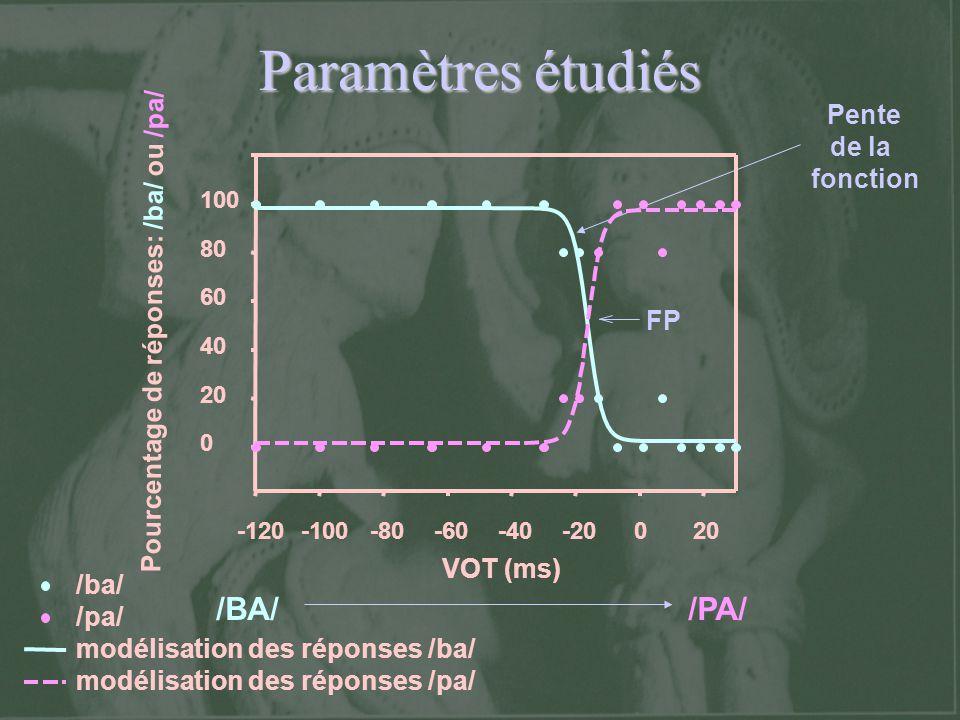 Paramètres étudiés FP Pente de la fonction