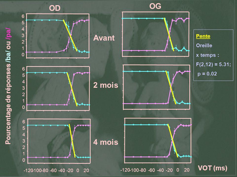 Pourcentage de réponses /ba/ ou /pa/ Avant 2 mois 4 mois OD OG Pente Oreille x temps : F(2,12) = 5.31; p = 0.02 VOT (ms)