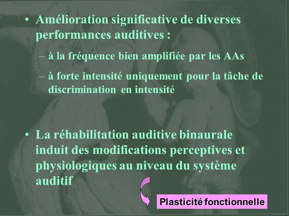 Plasticité fonctionnelle Amélioration significative de diverses performances auditives : –à la fréquence bien amplifiée par les AAs –à forte intensité