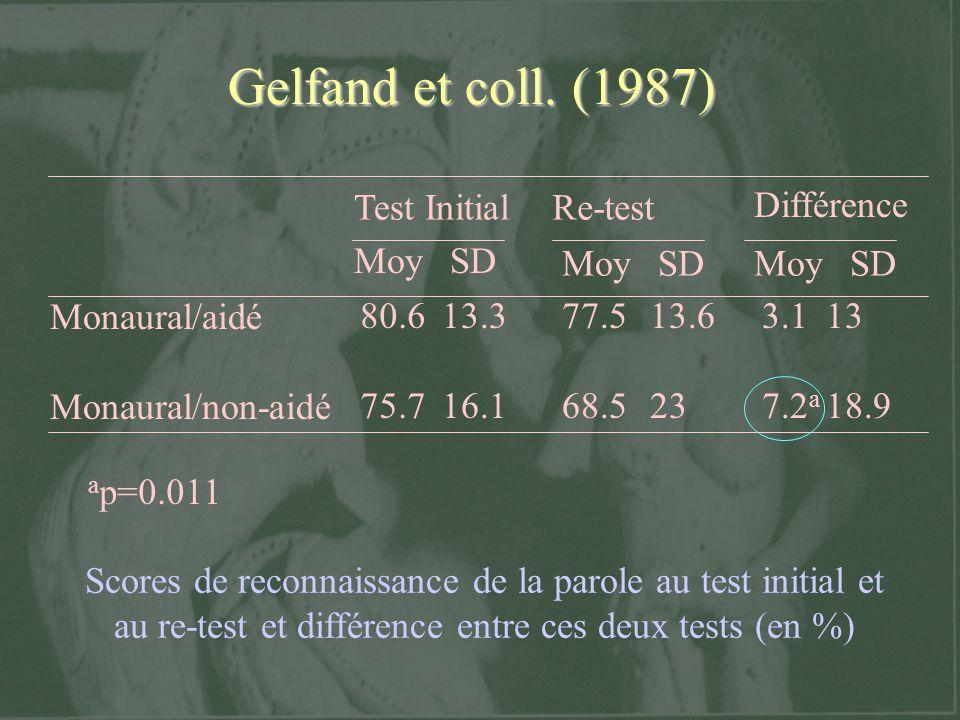 Effet dépendant de l intensité : Gatehouse (1989) Mesure des performances didentification de mots dans le bruit à différentes intensités chez des sujets malentendants appareillés monauralement