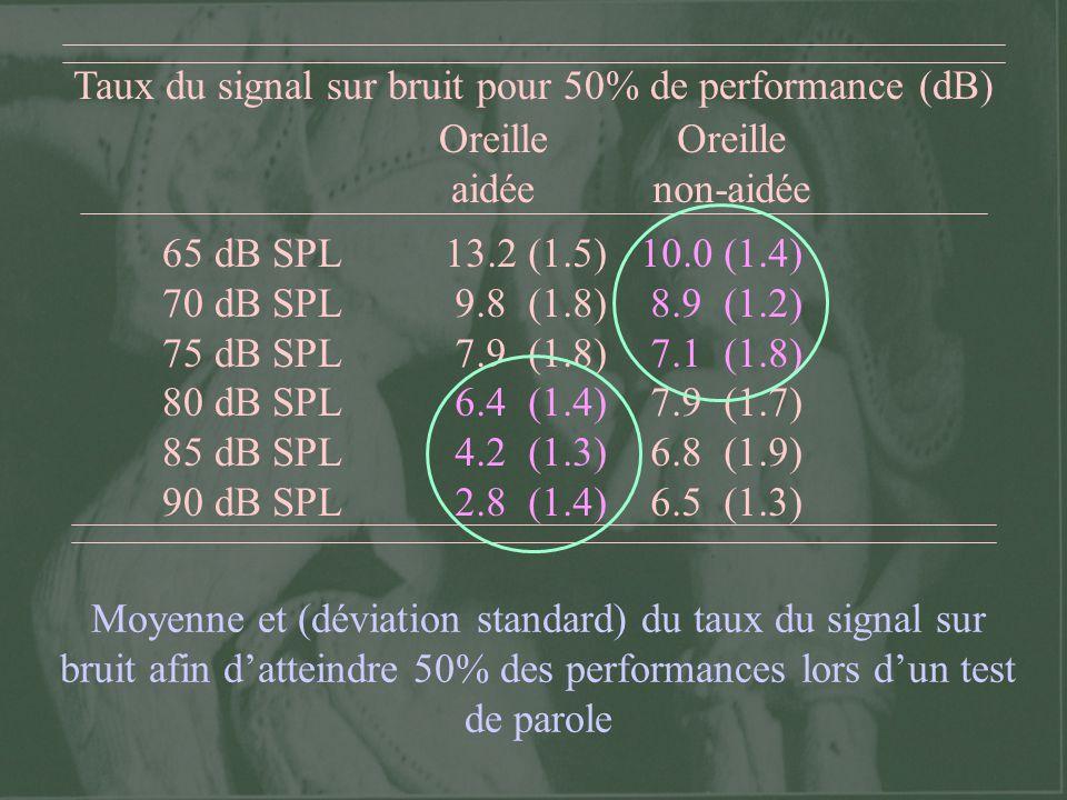 Discrimination en intensité : OG 0 1 2 3 4 5 6 7 8 Avant136 136 75 dB SPL 95 dB SPL Temps suivant lappareillage (mois) 0.5 kHz2 kHz L (dB) * Intensité x Oreille : F(1,7) = 7.21; p = 0.031