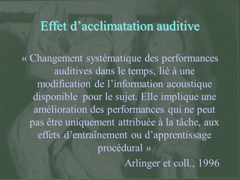 Débat sur leffet dacclimatation auditive Certaines études nont pas montré de résultats en faveur de leffet de lacclimatation auditive (Bentler et coll., 1993; Saunder et Cienkowki, 1997; Turner et Bentler, 1998) Ces études ont mesuré le bénéfice de l aide auditive
