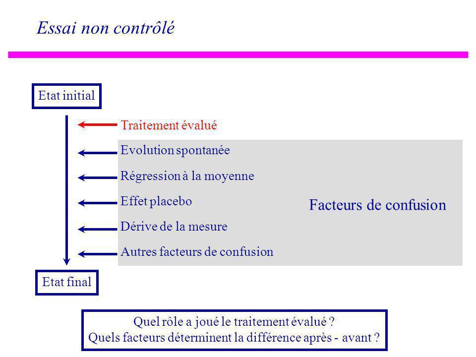 Essai non contrôlé Etat initial Etat final Evolution spontanée Régression à la moyenne Effet placebo Dérive de la mesure Autres facteurs de confusion Facteurs de confusion Quel rôle a joué le traitement évalué .