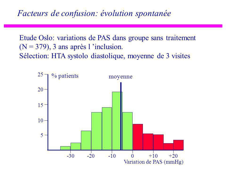 Facteurs de confusion: évolution spontanée Etude Oslo: variations de PAS dans groupe sans traitement (N = 379), 3 ans après l inclusion.