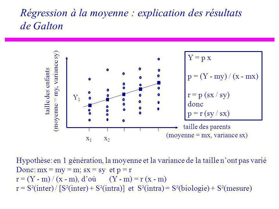 Régression à la moyenne : explication des résultats de Galton taille des parents (moyenne = mx, variance sx) taille des enfants (moyenne = my, variance sy) x1x1 x2x2 Y1Y1 Y = p x p = (Y - my) / (x - mx) r = p (sx / sy) donc p = r (sy / sx) Hypothèse: en 1 génération, la moyenne et la variance de la taille nont pas varié Donc: mx = my = m; sx = sy et p = r r = (Y - m) / (x - m), doù (Y - m) = r (x - m) r = S²(inter) / [S²(inter) + S²(intra)] et S²(intra) = S²(biologie) + S²(mesure)