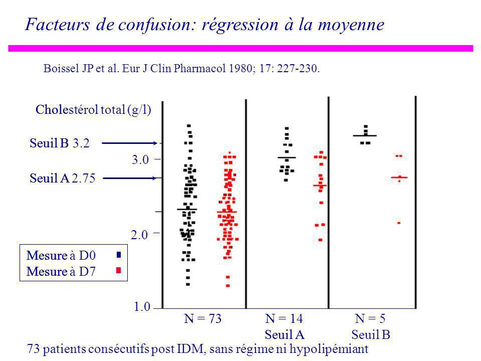 N = 14 Seuil A N = 5 Seuil B Seuil B 3.2 2.0 Seuil A 2.75 1.0 3.0 Cholestérol total (g/l) N = 73 Mesure à D0 Mesure à D7 Facteurs de confusion: régression à la moyenne N = 14 Seuil A N = 5 Seuil B Seuil B 3.2 2.0 Seuil A 2.75 1.0 3.0 Cholestérol total (g/l) N = 73 Mesure à D0 Mesure à D7 N = 14 Seuil A N = 5 Seuil B Seuil B 3.2 2.0 Seuil A 2.75 1.0 3.0 Cholestérol total (g/l) N = 73 Mesure à D0 Mesure à D7 Boissel JP et al.