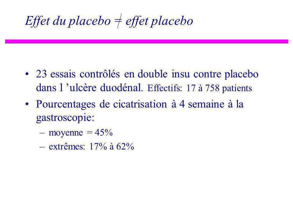 N = 14 Seuil A N = 5 Seuil B Seuil B 3.2 2.0 Seuil A 2.75 1.0 3.0 Cholestérol total (g/l) N = 73 Mesure à D0 Mesure à D7 Facteurs de confusion: régres