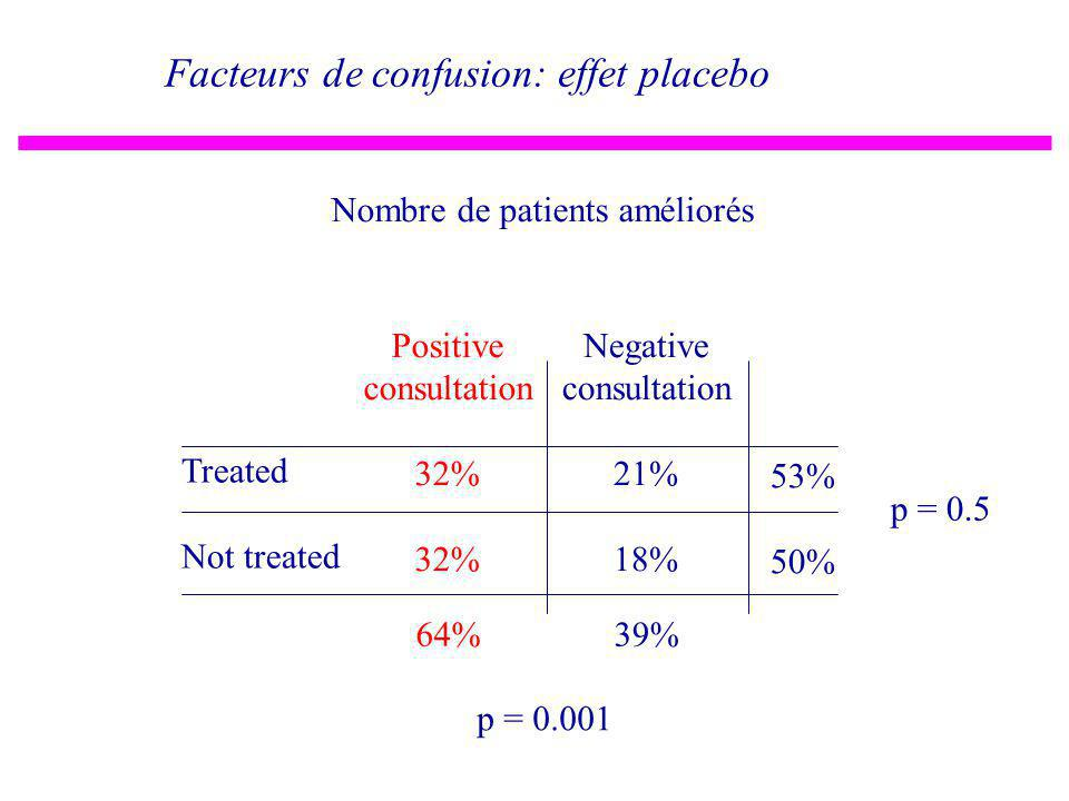 Positive consultation 32% Negative consultation 21% 18% Treated Not treated 53% 50% p = 0.5 Nombre de patients améliorés Facteurs de confusion: effet placebo p = 0.001 64%39%