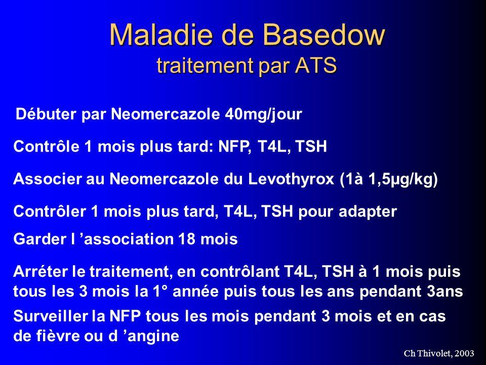 Ch Thivolet, 2003 Maladie de Basedow traitement par ATS Débuter par Neomercazole 40mg/jour Contrôle 1 mois plus tard: NFP, T4L, TSH Associer au Neomercazole du Levothyrox (1à 1,5µg/kg) Contrôler 1 mois plus tard, T4L, TSH pour adapter Garder l association 18 mois Arréter le traitement, en contrôlant T4L, TSH à 1 mois puis tous les 3 mois la 1° année puis tous les ans pendant 3ans Surveiller la NFP tous les mois pendant 3 mois et en cas de fièvre ou d angine