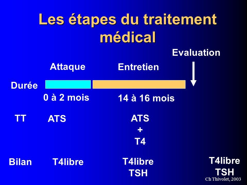 Ch Thivolet, 2003 Les étapes du traitement médical Attaque 0 à 2 mois ATS Durée TT BilanT4libre Entretien 14 à 16 mois ATS + T4 T4libre TSH Evaluation T4libre TSH