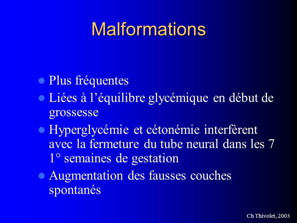 Ch Thivolet, 2003 Malformations Plus fréquentes Liées à léquilibre glycémique en début de grossesse Hyperglycémie et cétonémie interfèrent avec la fermeture du tube neural dans les 7 1° semaines de gestation Augmentation des fausses couches spontanés