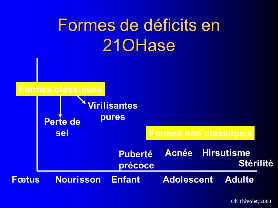 Ch Thivolet, 2003 Formes de déficits en 21OHase Formes non classiques Formes classiques Perte de sel Virilisantes pures Puberté précoce AcnéeHirsutisme Stérilité Fœtus Nourisson Enfant Adolescent Adulte