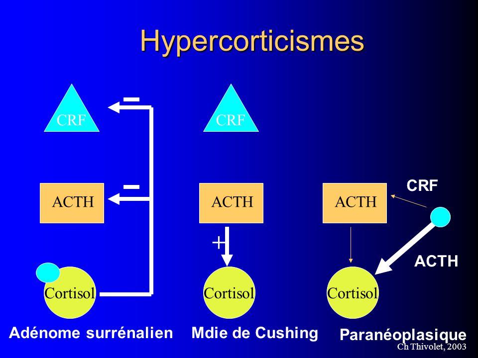 Ch Thivolet, 2003 Hypercorticismes CRF Cortisol ACTH CRF Cortisol ACTH + Cortisol ACTH Adénome surrénalienMdie de Cushing Paranéoplasique ACTH CRF