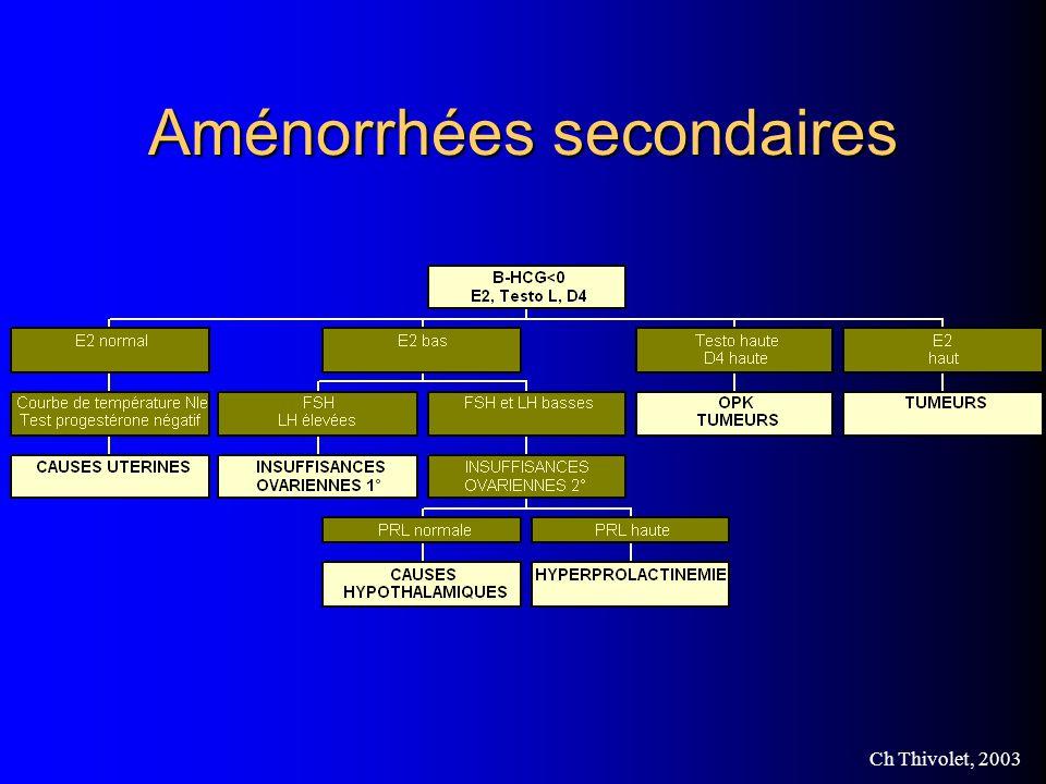 Ch Thivolet, 2003 Aménorrhées secondaires