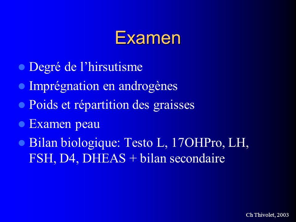 Ch Thivolet, 2003 Examen Degré de lhirsutisme Imprégnation en androgènes Poids et répartition des graisses Examen peau Bilan biologique: Testo L, 17OHPro, LH, FSH, D4, DHEAS + bilan secondaire