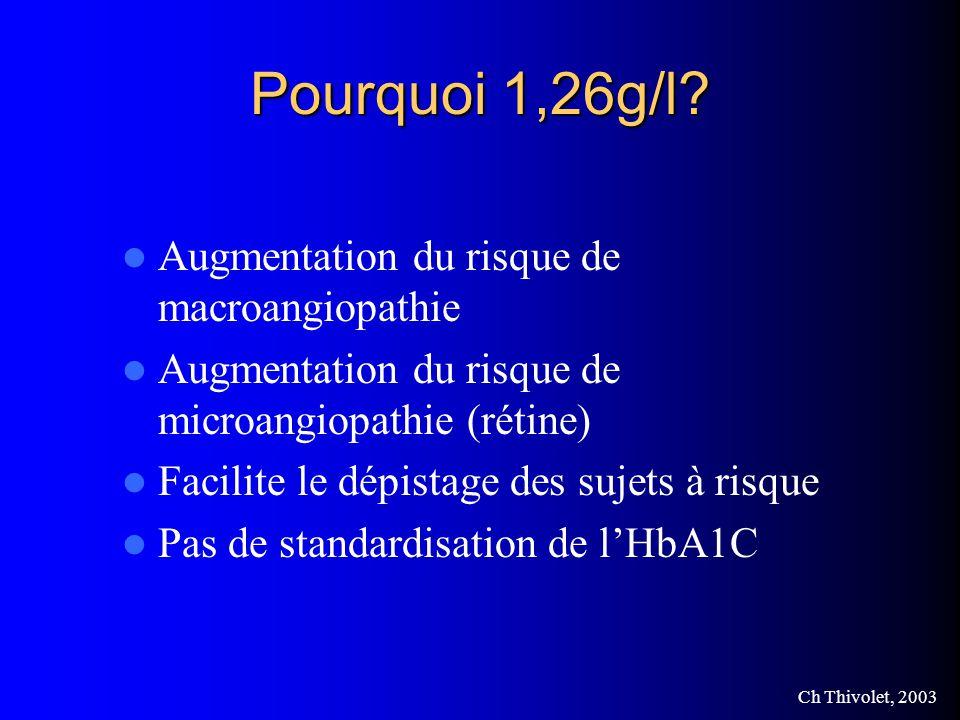 Ch Thivolet, 2003 Pourquoi 1,26g/l.