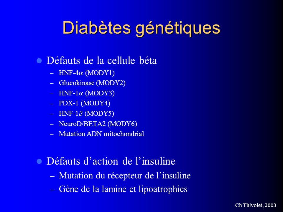 Ch Thivolet, 2003 Diabètes génétiques Défauts de la cellule béta – HNF-4 (MODY1) – Glucokinase (MODY2) – HNF-1 (MODY3) – PDX-1 (MODY4) – HNF-1 (MODY5) – NeuroD/BETA2 (MODY6) – Mutation ADN mitochondrial Défauts daction de linsuline – Mutation du récepteur de linsuline – Gène de la lamine et lipoatrophies