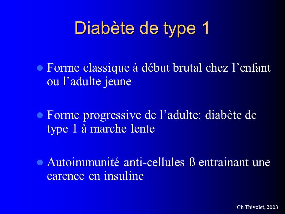 Ch Thivolet, 2003 Diabète de type 1 Forme classique à début brutal chez lenfant ou ladulte jeune Forme progressive de ladulte: diabète de type 1 à marche lente Autoimmunité anti-cellules ß entrainant une carence en insuline
